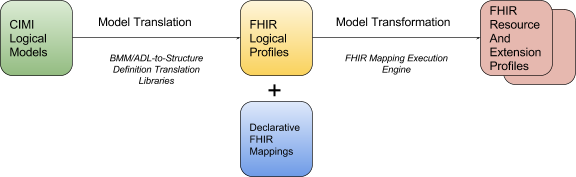 2) CIMI and FHIR